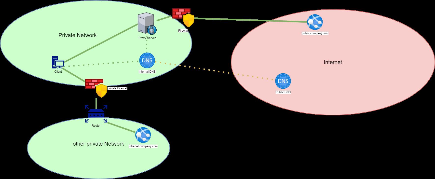 Funktionierende Basis Netzwerkarchitektur